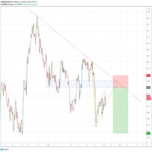 Sell USdollar dow jones index. Sell signal for dollar
