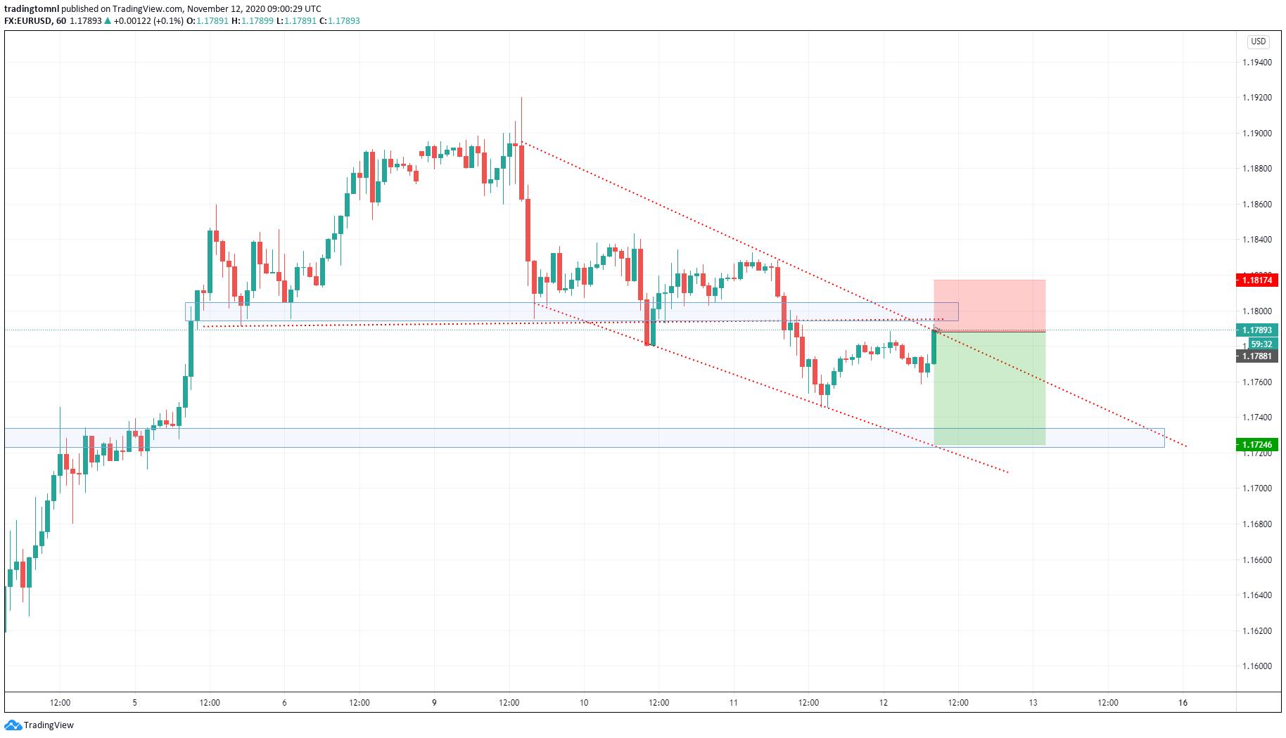 Sell EURUSD if we don't break 1.180. Take signal only if we don't break. Free signal service from start trading. Take profits easy.