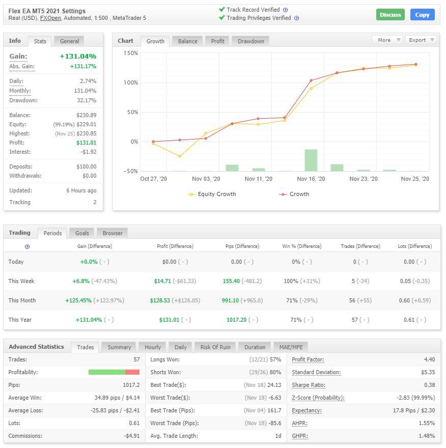 myfxbook screenshot of Metatrader 5 trading bot results