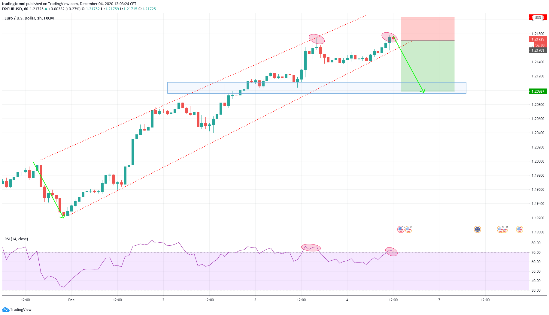 sell eurusd SELL EURUSD Time for correction after long climb in channel. Double top formed and in overbought RSI.  TP: 1.2098 SL: 1.2205