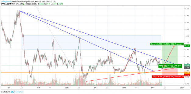 Corn is about to break the big wedge and shoot up.