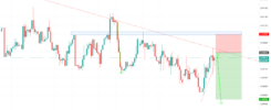 Sell EURGBP forex signal
