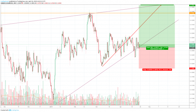 Buy SUGAR USD trading signal
