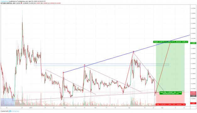 Buy Ripple signal for crypto currnecy.