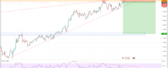 Sell EURUSD signal