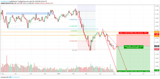 Sell WHEATUSD trading signal for commodities
